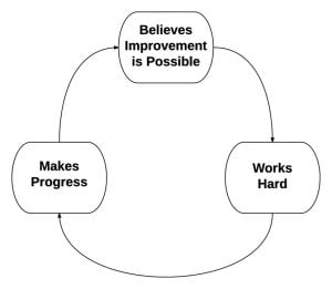 growth mindset loop
